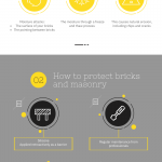 How to Prevent Frost Attack on Bricks